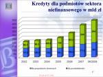 kredyty dla podmiot w sektora niefinansowego w mld z