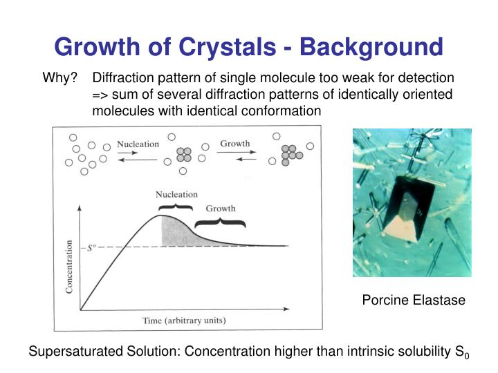 Growth of Crystals - Background