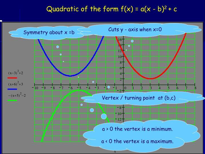 Quadratic of the form f(x) = a(x - b)