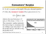 consumers surplus