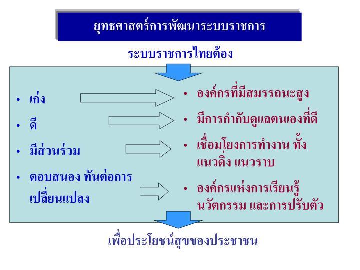 ยุทธศาสตร์การพัฒนาระบบราชการ