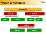 amazon s3 namespace