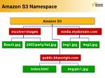 amazon s3 namespace1