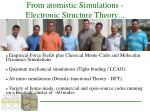 from atomistic simulations electronic structure theory