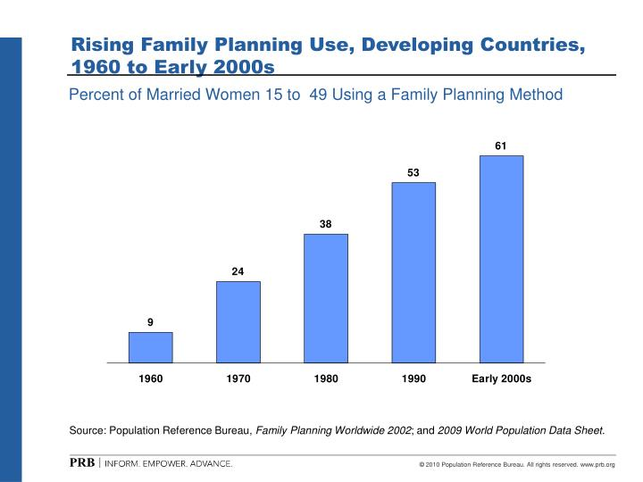 Rising family planning use developing countries 1960 to early 2000s