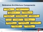 reference architecture components