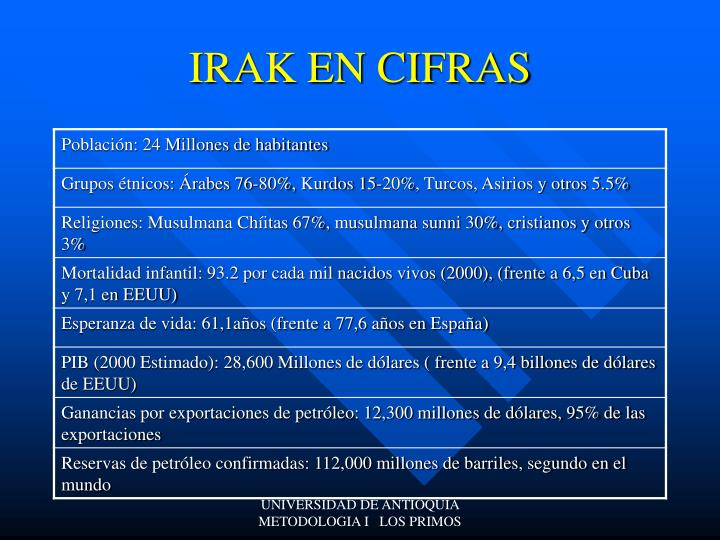IRAK EN CIFRAS