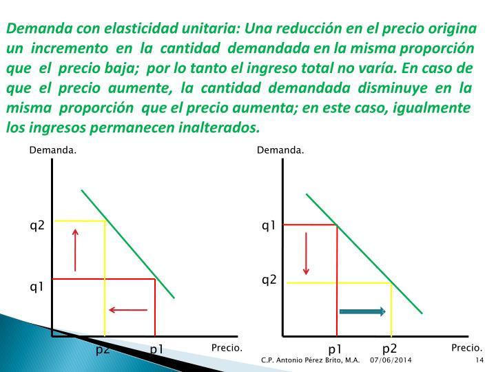 Demanda con elasticidad unitaria: Una reducción en el precio origina
