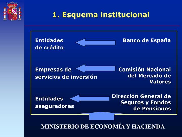 1 esquema institucional