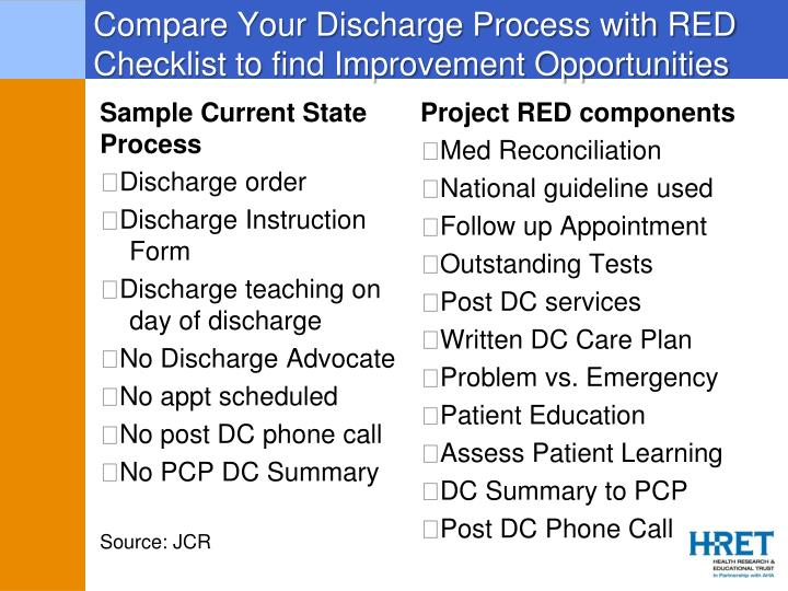 Compare Your Discharge Process with RED Checklist to find Improvement Opportunities