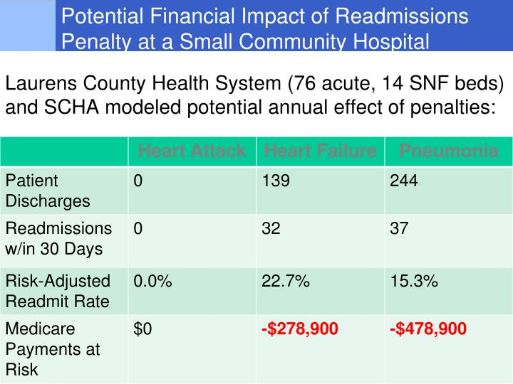 Potential Financial Impact of Readmissions Penalty at a Small Community Hospital