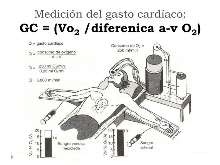Medición del gasto cardíaco: