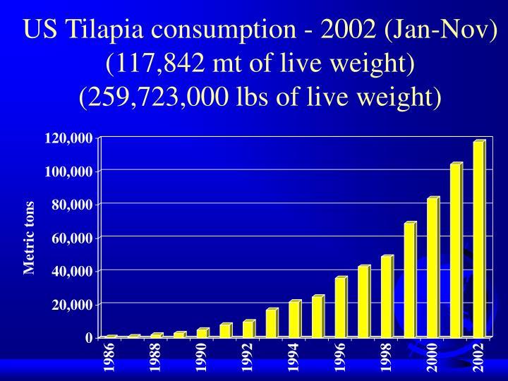 US Tilapia consumption - 2002 (Jan-Nov)