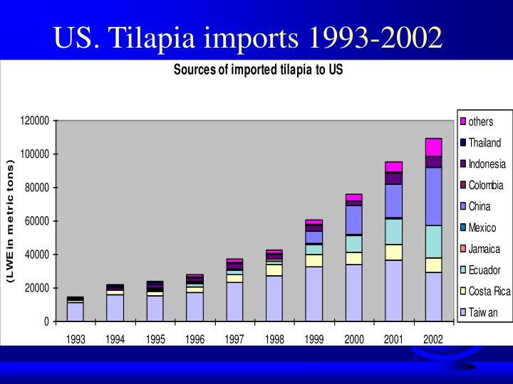 US. Tilapia imports 1993-2002