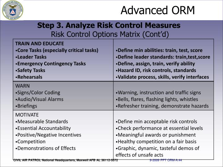 Step 3. Analyze Risk Control Measures