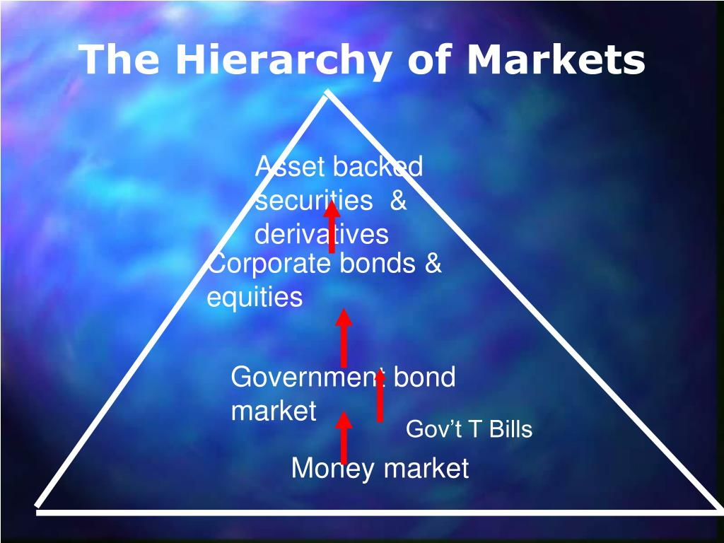 The Hierarchy of Markets