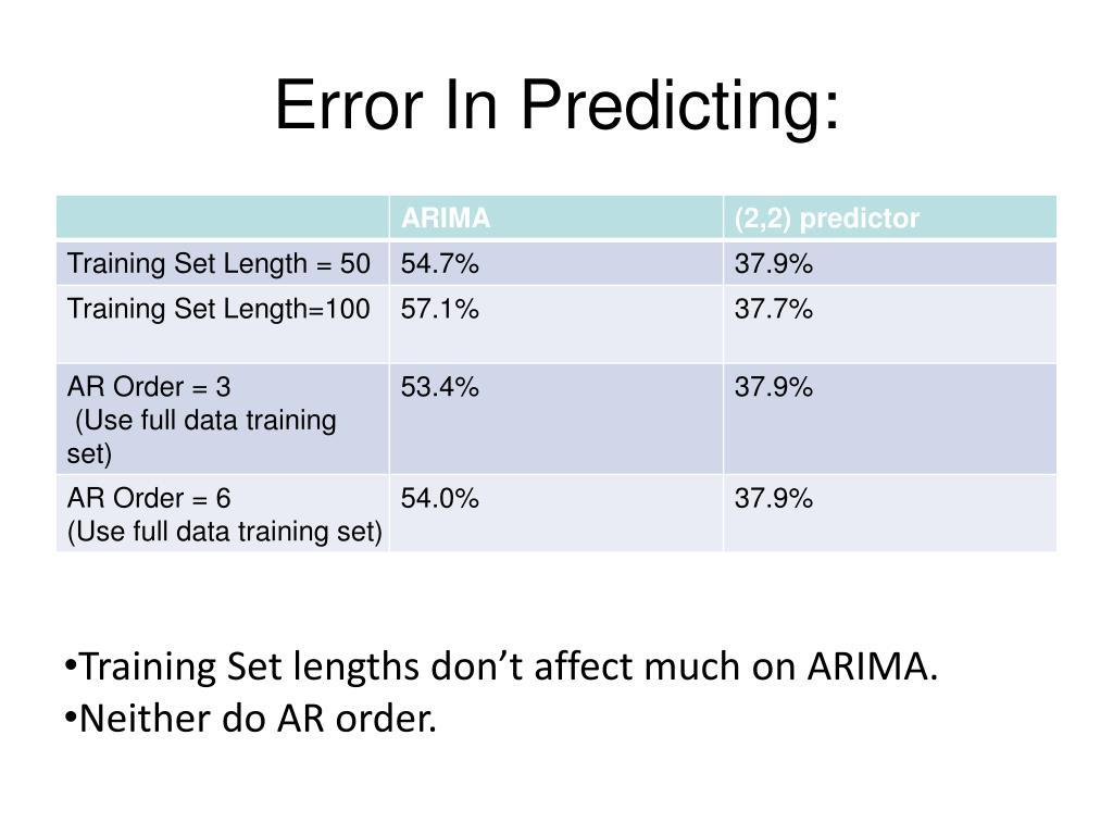 Error In Predicting: