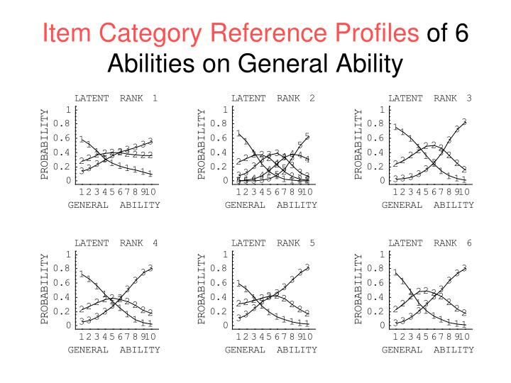 Item Category Reference Profiles