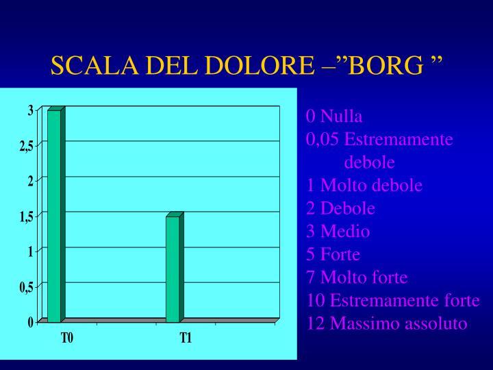 """SCALA DEL DOLORE –""""BORG """""""