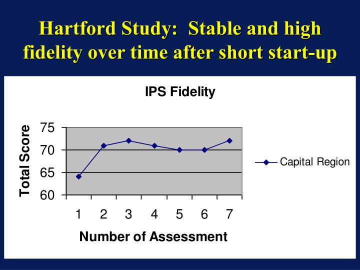 Hartford Study:  Stable and high fidelity over time after short start-up
