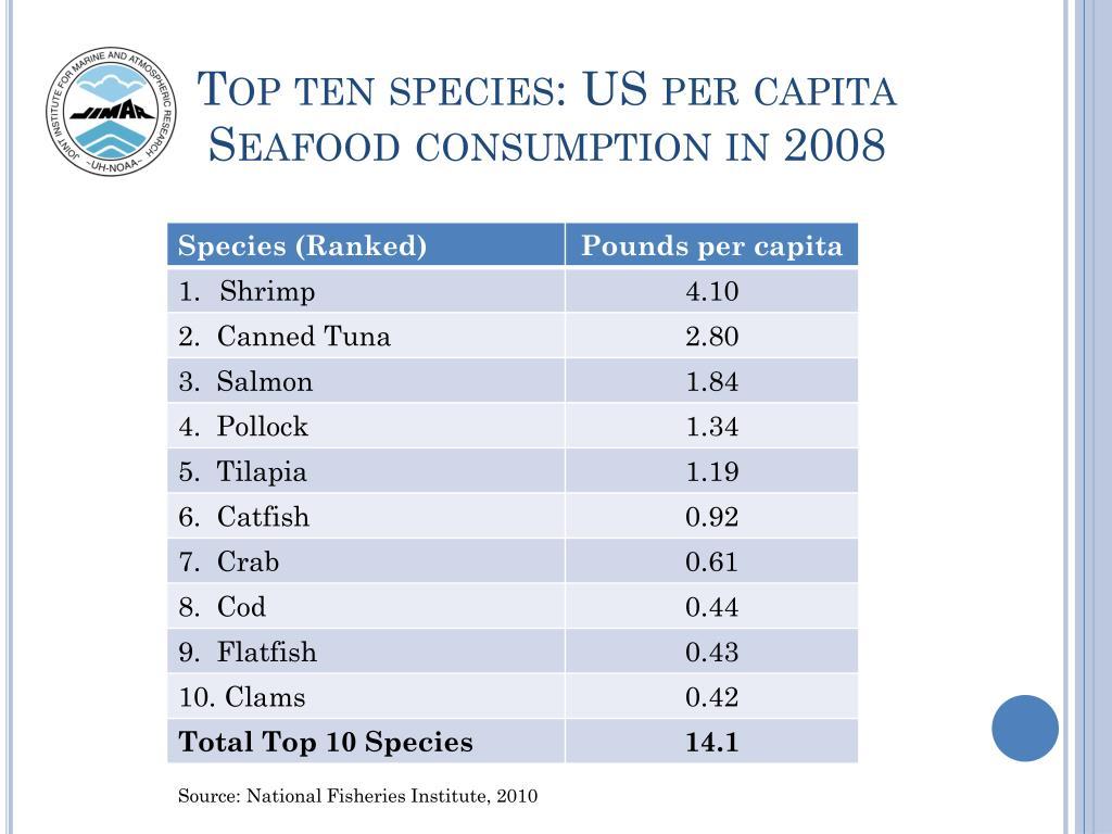 Top ten species: US per capita Seafood consumption in 2008