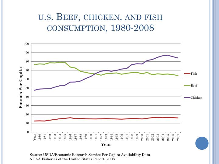 U s beef chicken and fish consumption 1980 2008