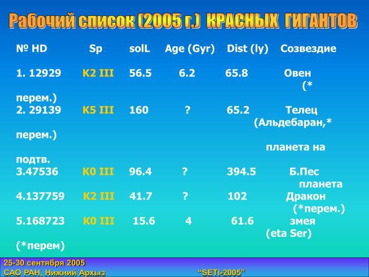 Рабочий список (2005 г.)  КРАСНЫХ  ГИГАНТОВ