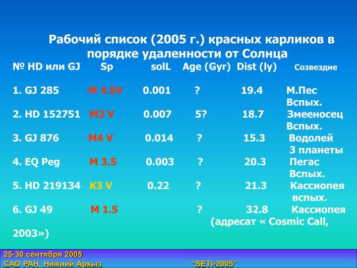 Рабочий список (2005 г.) красных карликов в порядке удаленности от Солнца