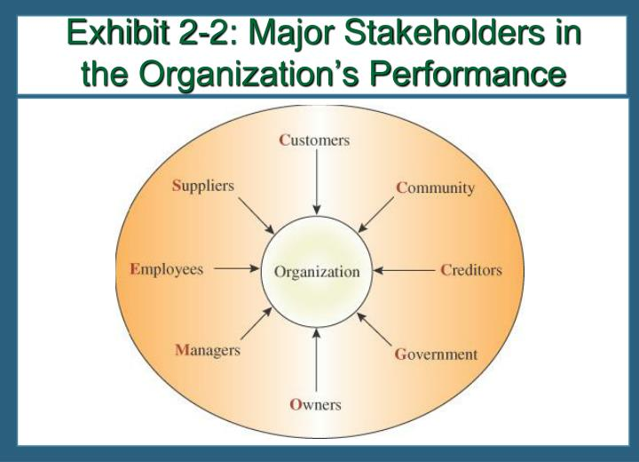 Exhibit 2-2: Major Stakeholders in the Organization's Performance