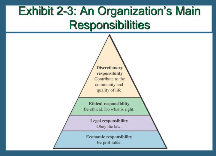 Exhibit 2-3: An Organization's Main Responsibilities
