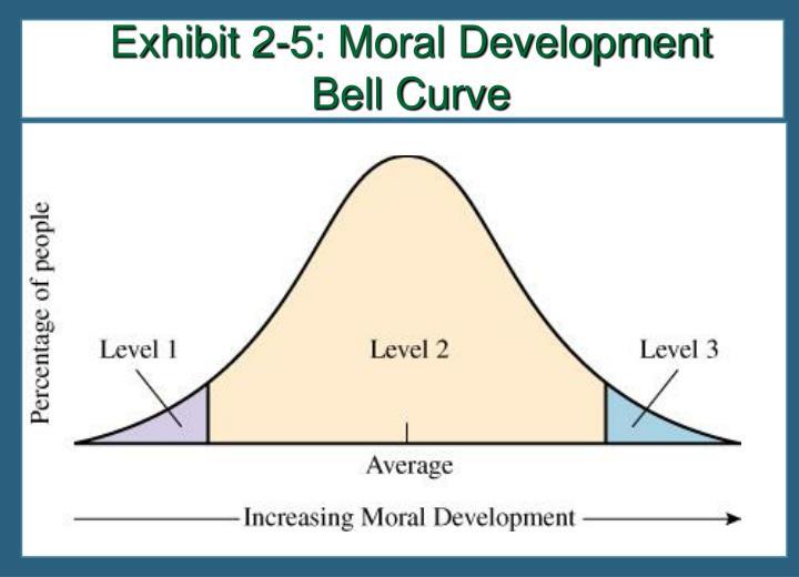 Exhibit 2-5: Moral Development