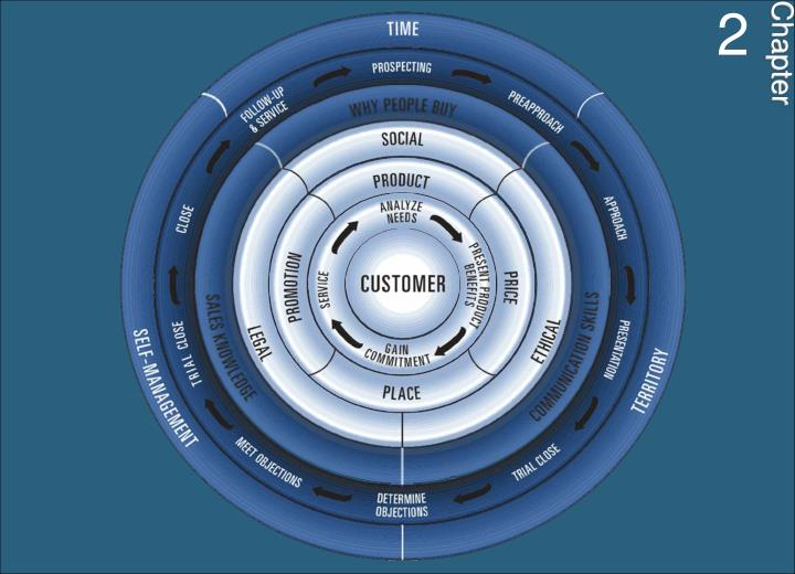 Ethics first then customer relationships 1347020