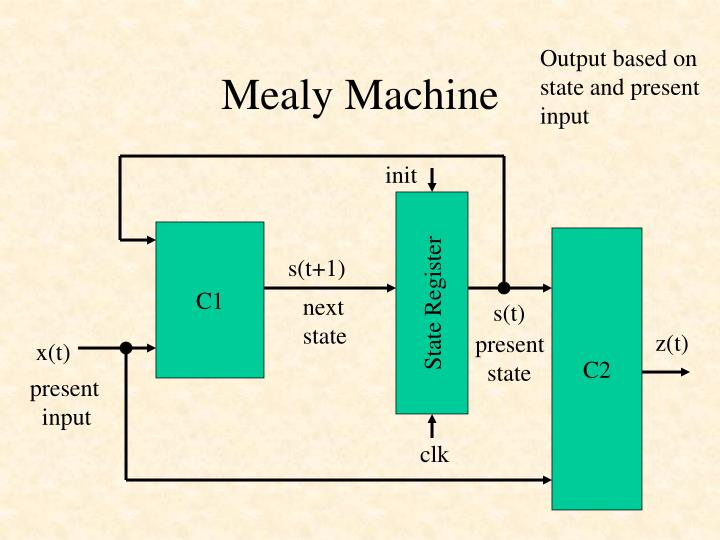 Output based on