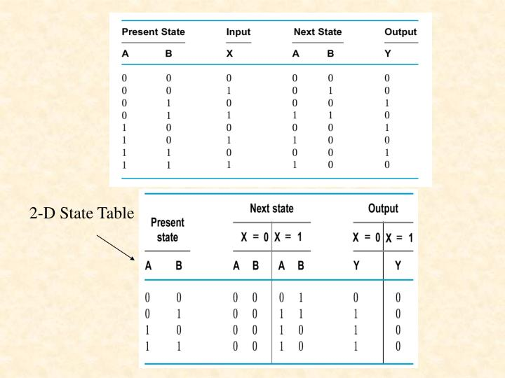 2-D State Table