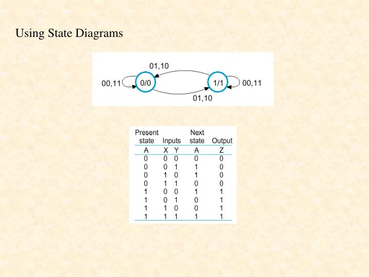 Using State Diagrams