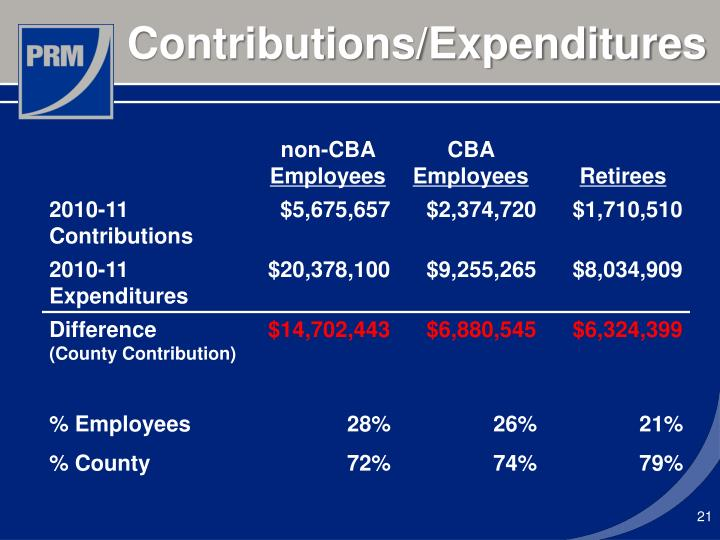 Contributions/Expenditures