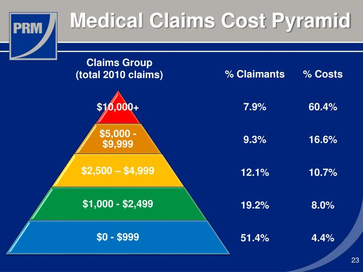 Medical Claims Cost Pyramid