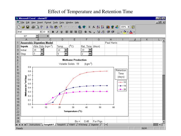 effect of temperature and retention time n.