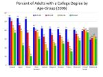 percent of adults with a college degree by age group 2006