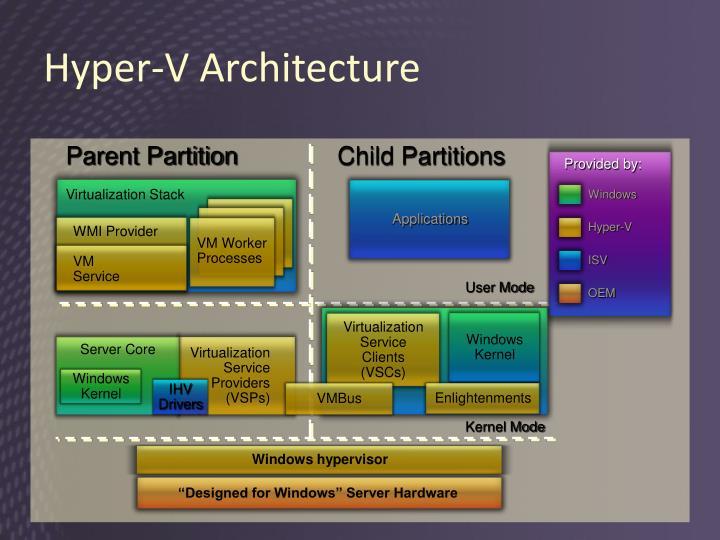 Virtualization Stack