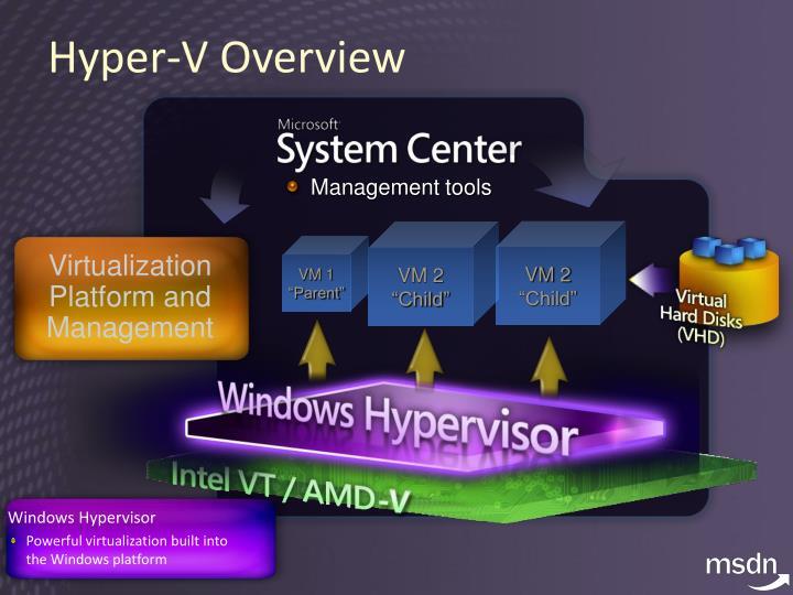 Windows Hypervisor