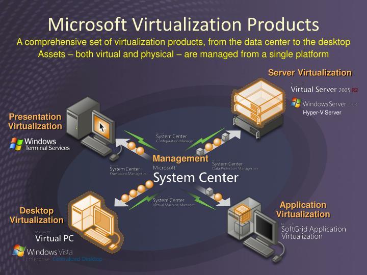 Microsoft Virtualization Products
