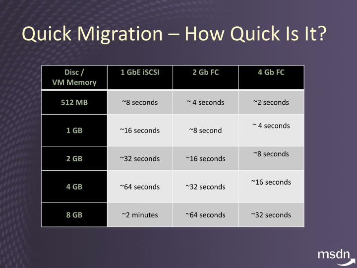 Quick Migration – How Quick Is It?