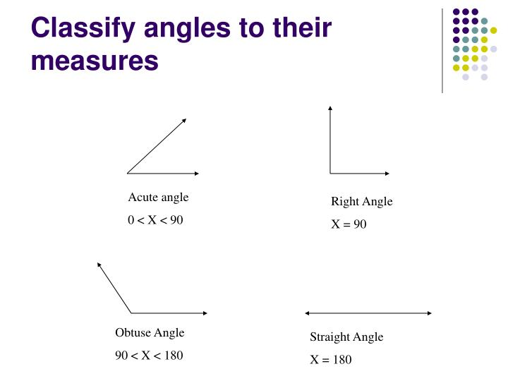 Classify angles to their measures
