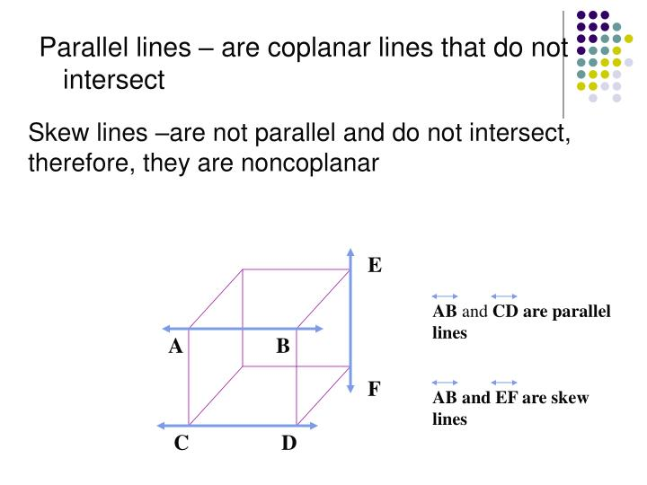 Skew lines –are not parallel and do not intersect, therefore, they are noncoplanar