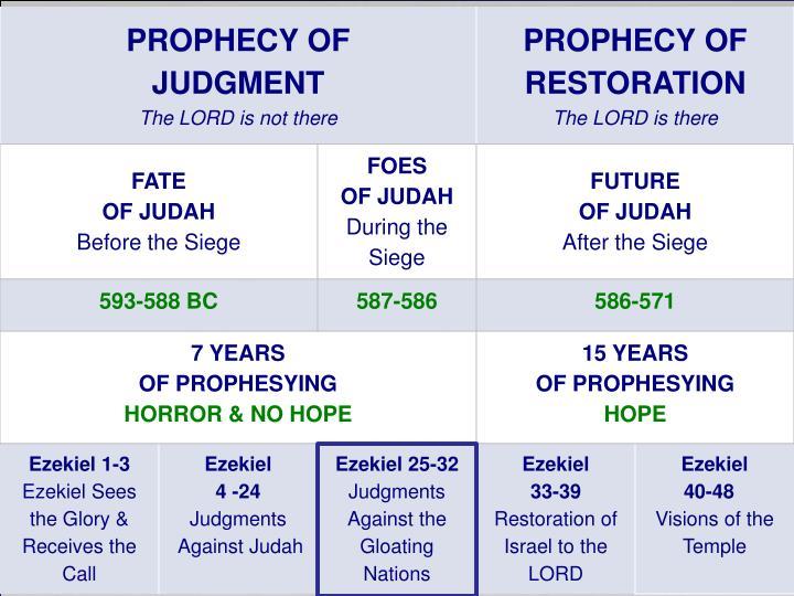 Ezekiel chapter 32 1347100