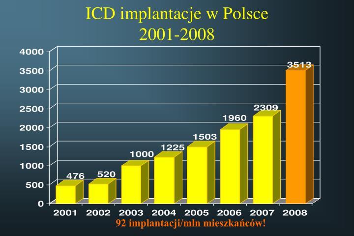 ICD implantacje w Polsce