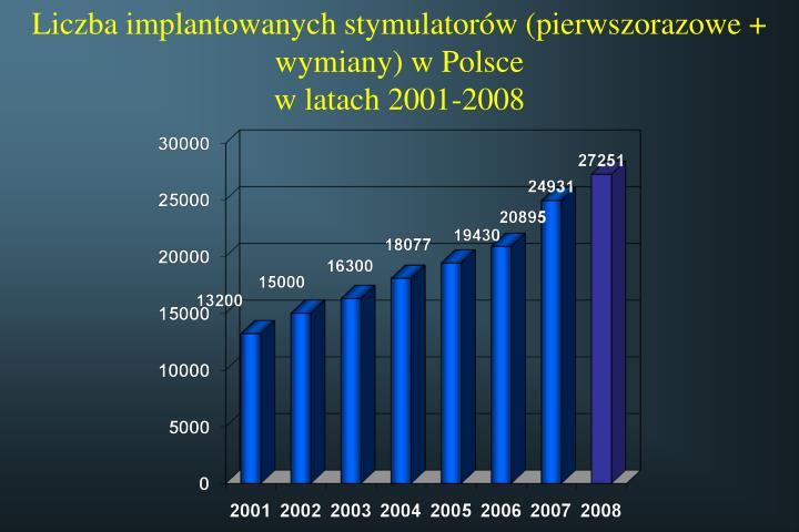 Liczba implantowanych stymulatorów (pierwszorazowe + wymiany) w Polsce
