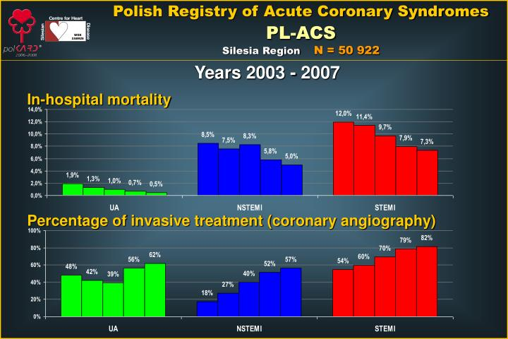 Polish Registry of Acute Coronary Syndromes