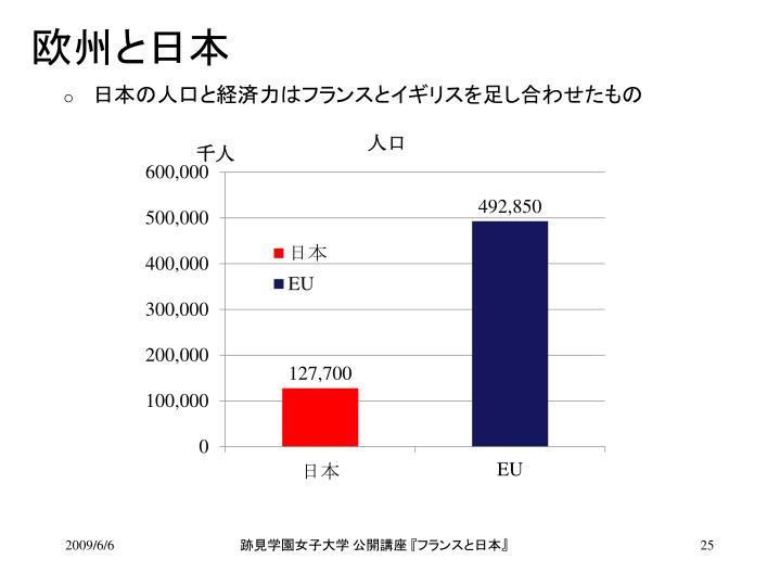欧州と日本
